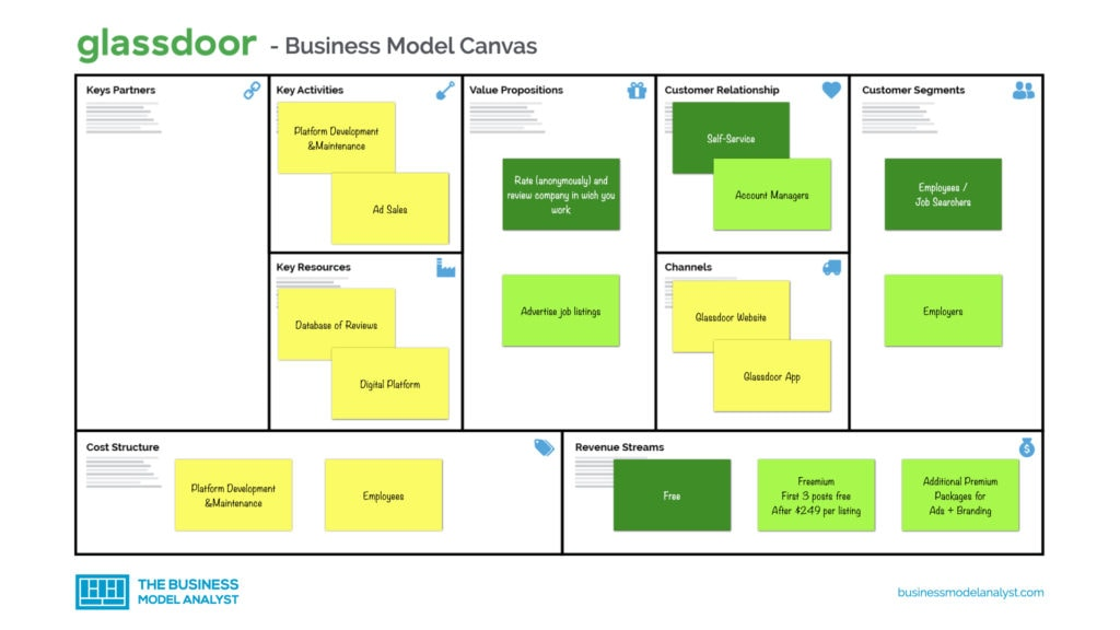 Glassdoor Business Model Canvas