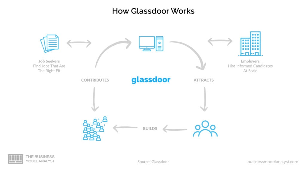 Glassdoor Business Model - How it Works