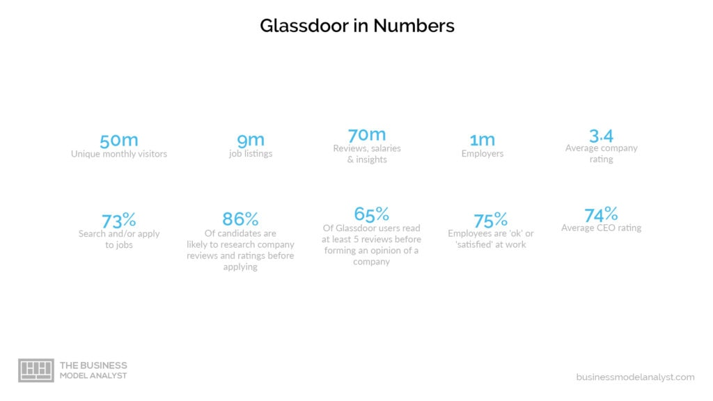 Glassdoor Business Model - In Numbers