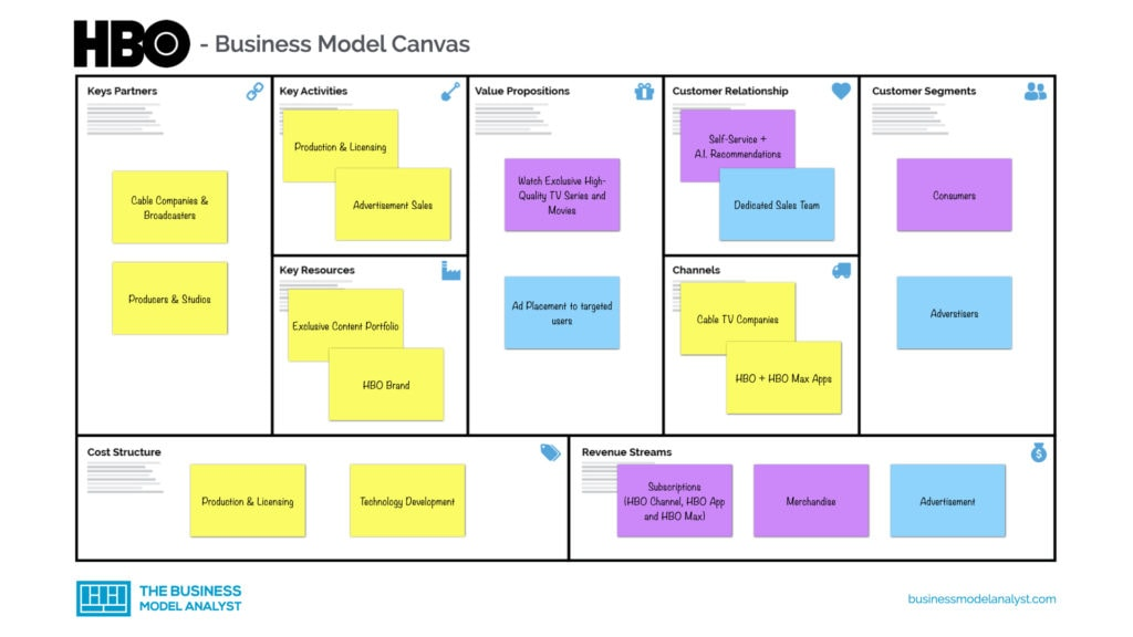 HBO Business Model Canvas