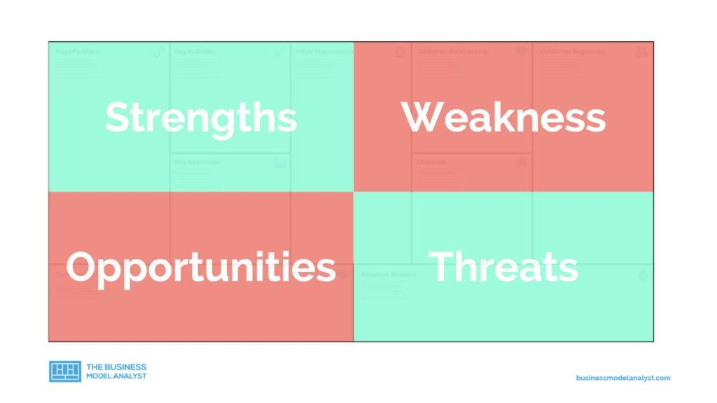 Business Model Analysis - SWOT
