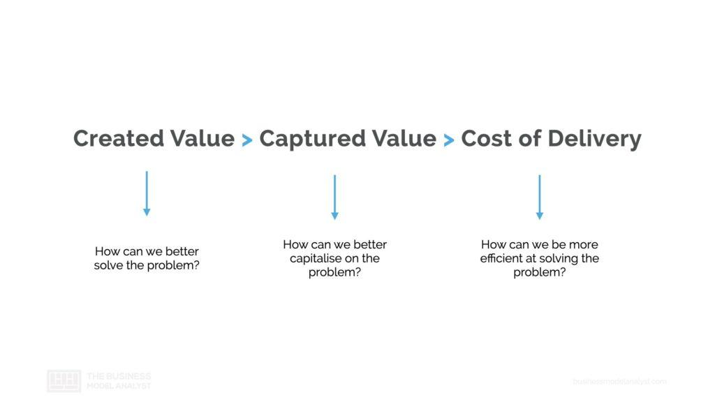 Business Model Equation