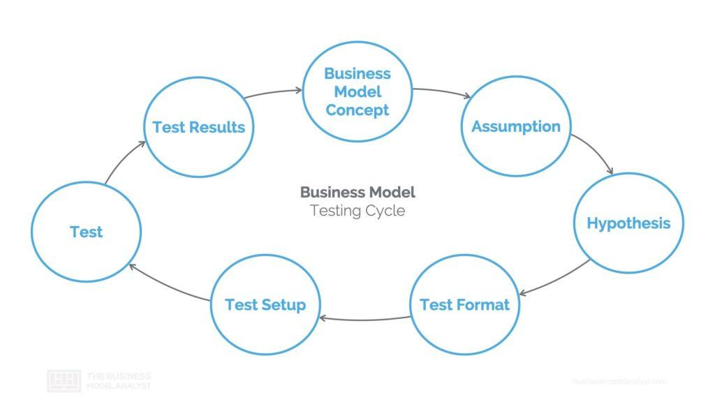 Business Model Testing Cycle
