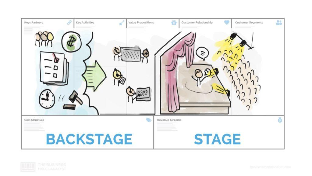 Business Model - Two Sides - Backstage Stage