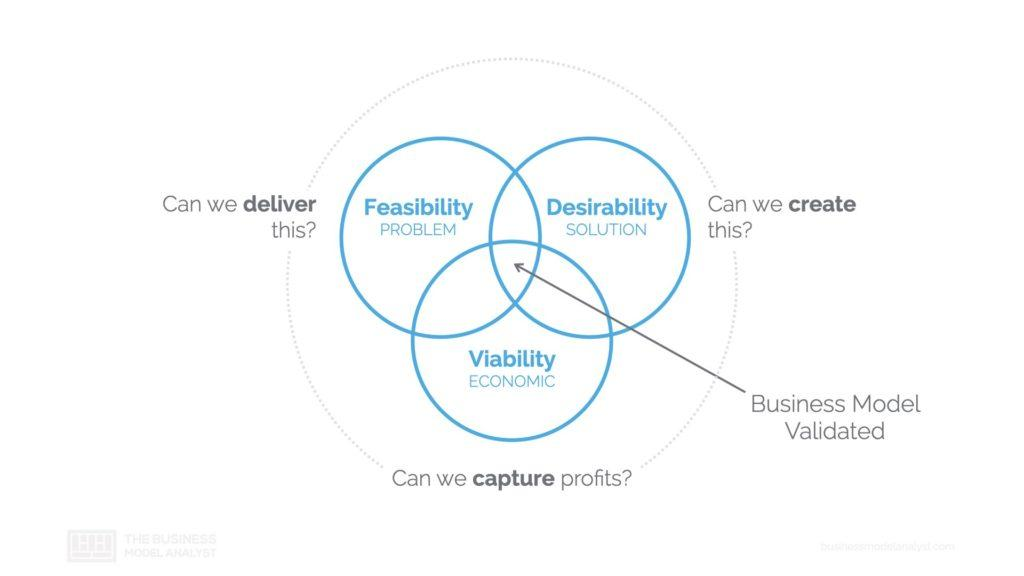 Business Model Desirability Feasibility Viability