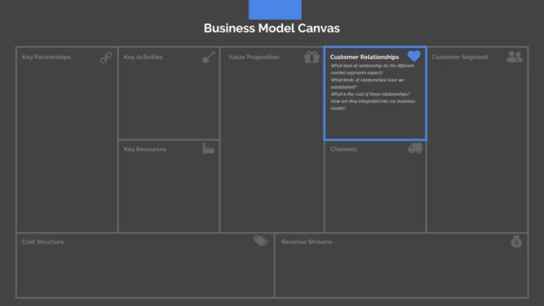 Business Model Canvas Presentation Template Powerpoint Slide