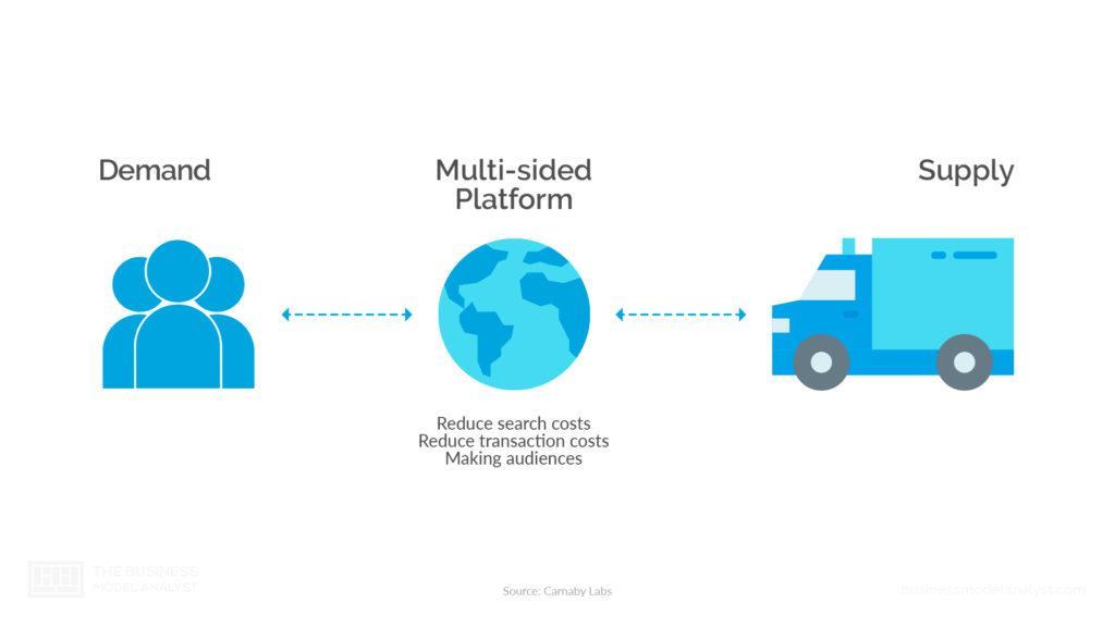 How Multisided Platform Business Model Works