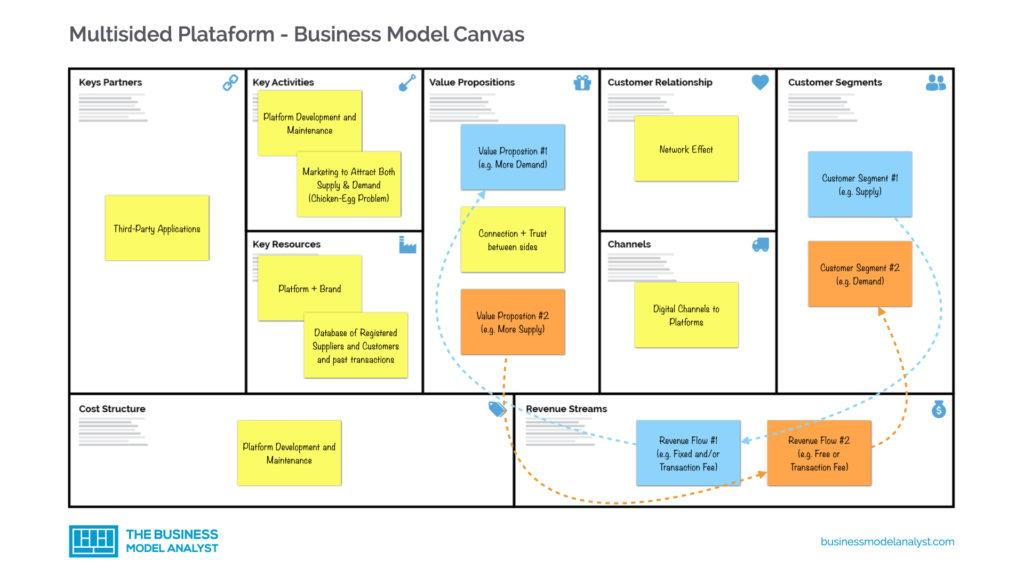 Multisided Platform Business Model Canvas