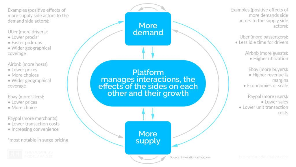 Multisided Platform Business Model Interactions