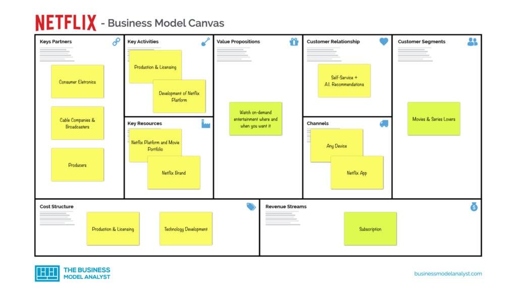 Netflix Business Model Canvas