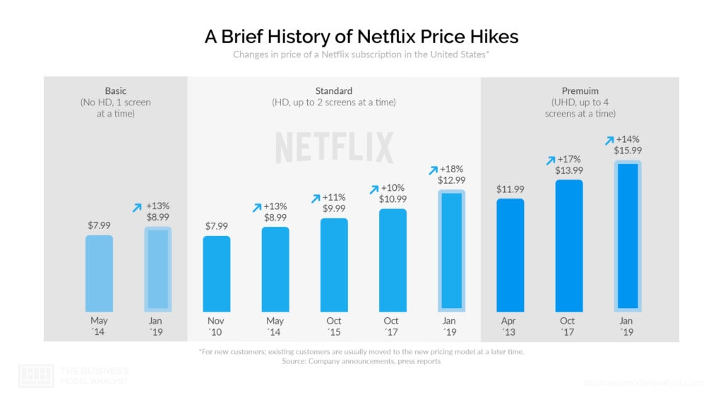 Netflix Business Model Price Hikes