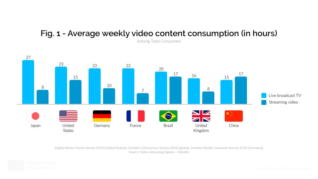 Netflix Business Model Video Consumption