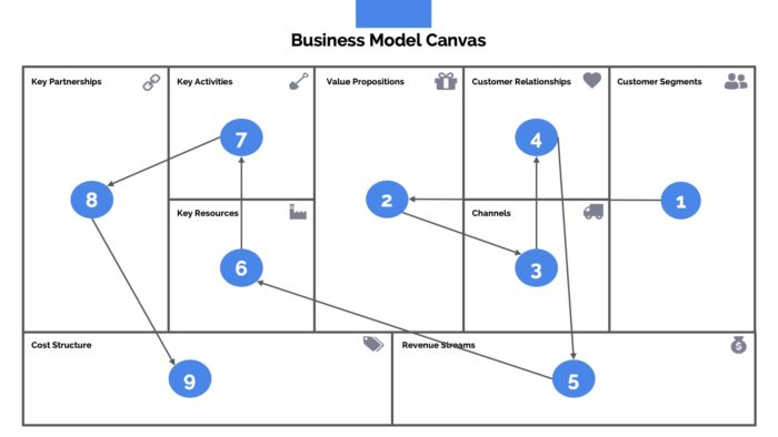 Business Model Canvas Presentation Template Powerpoint