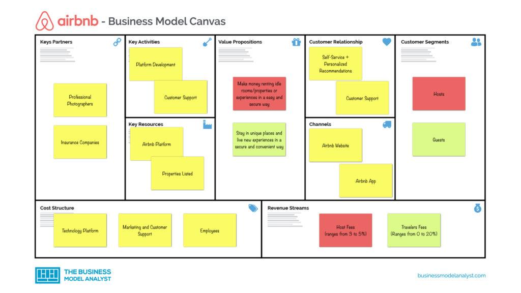Airbnb Business Model Canvas