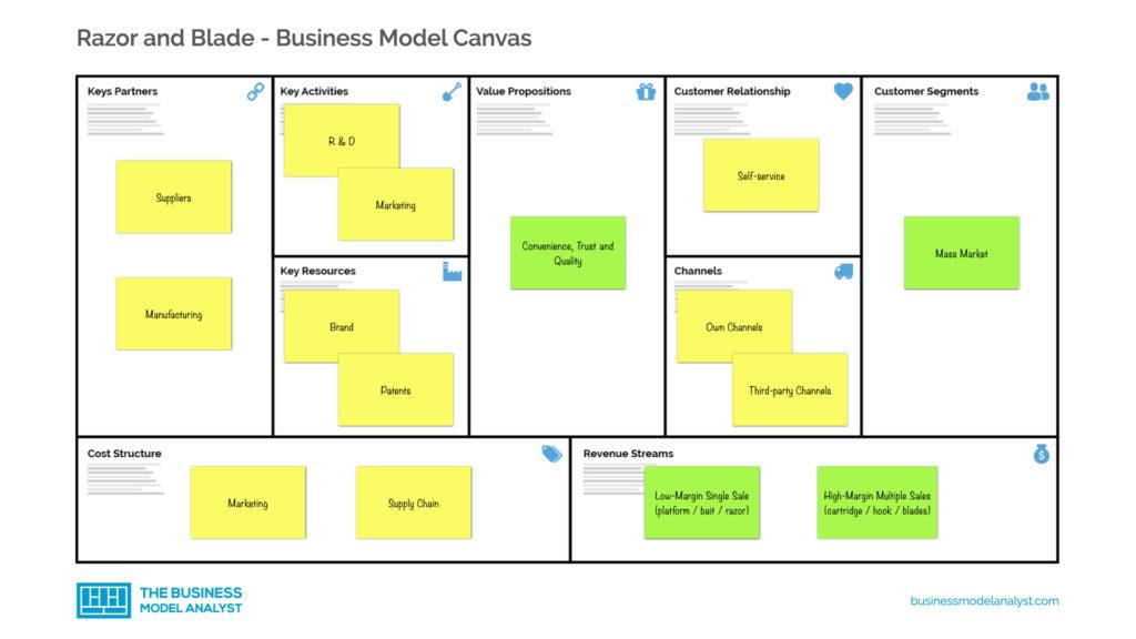 Razor and Blade Business Model Canvas