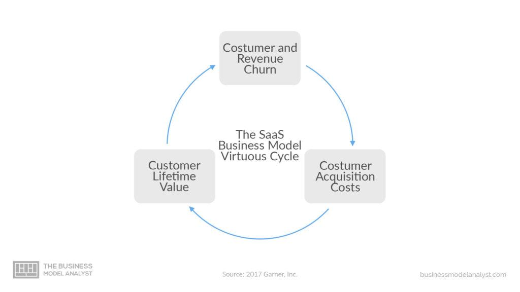 Saas Business Model Cycle