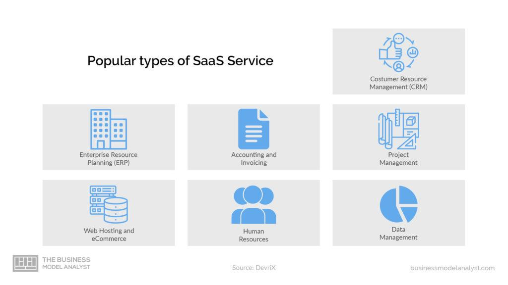 SaaS Business Model - Popular Types of Saas Services