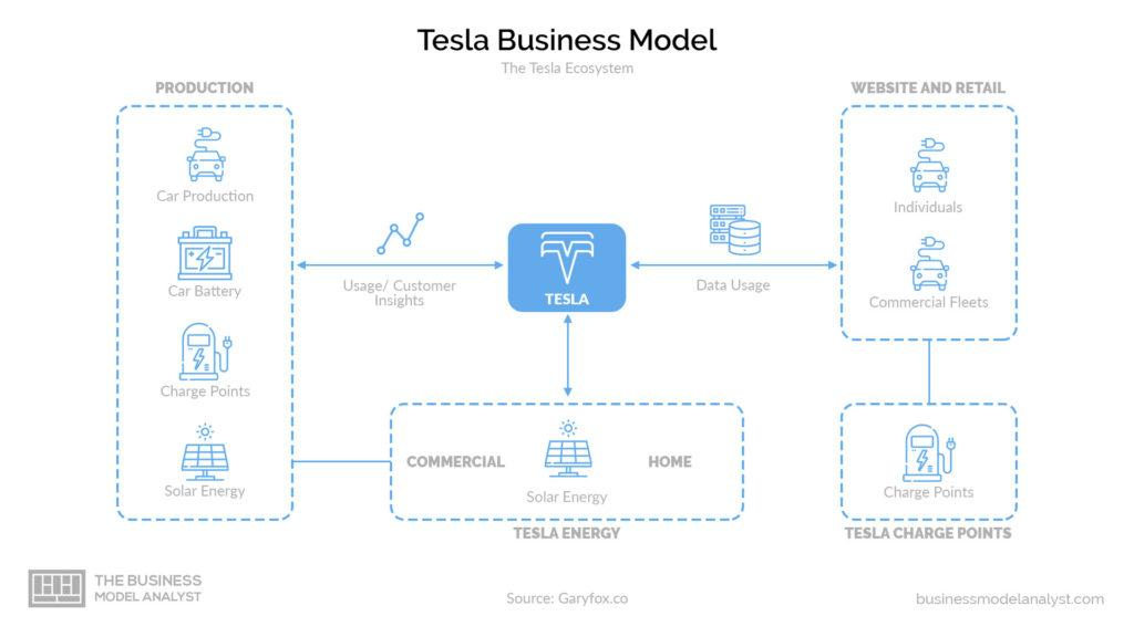 Tesla Business Model Ecosystem