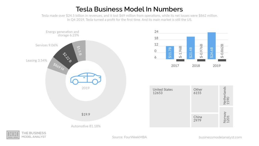 Tesla Business Model in Numbers