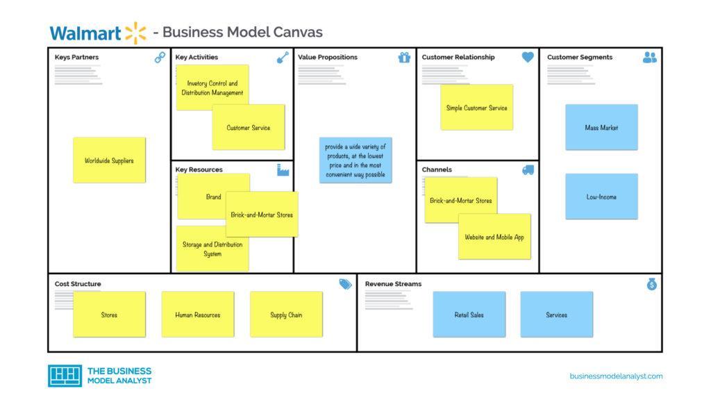 Walmart Business Model Canvas