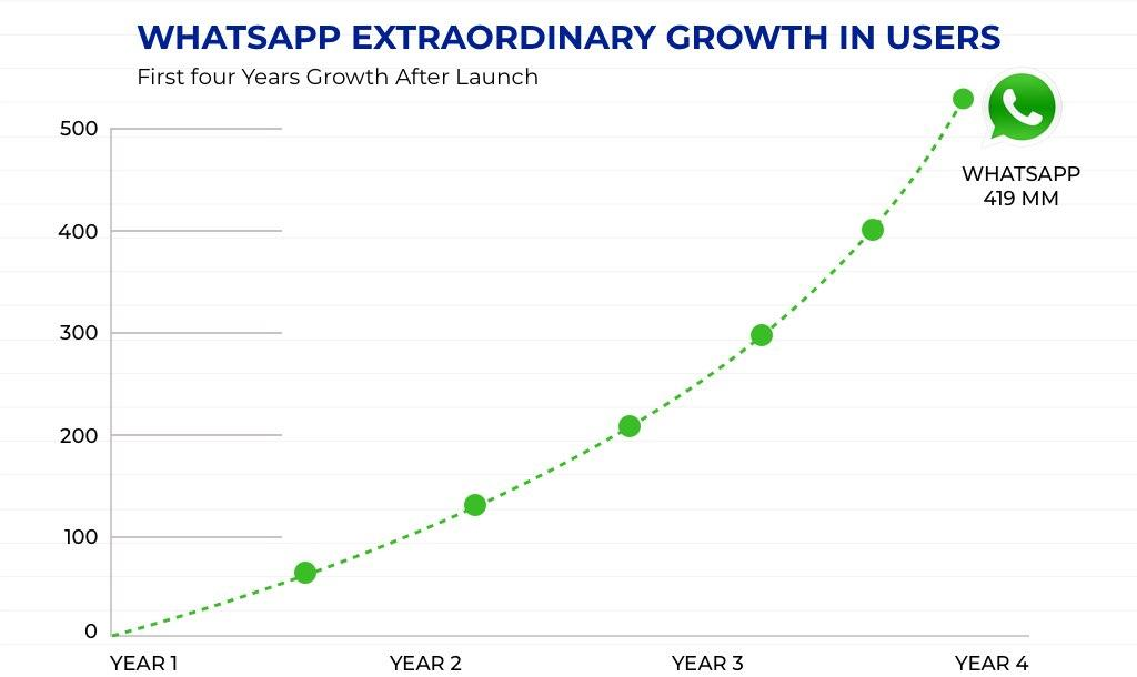 Whatsapp Business Model 4 years Growth