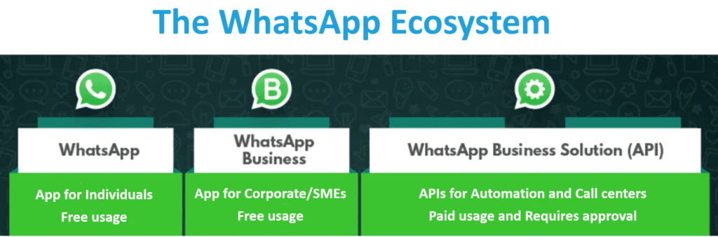 Whatsapp Business Model - Ecosystem