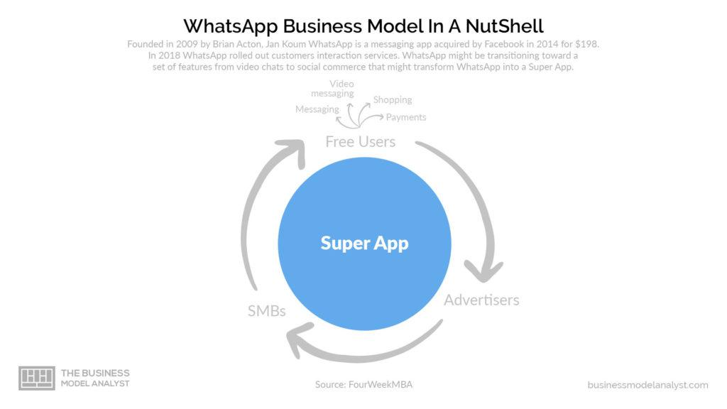 Whatsapp Business Model - Super App