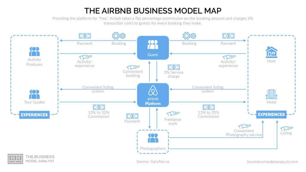 Airbnb Business Model Map