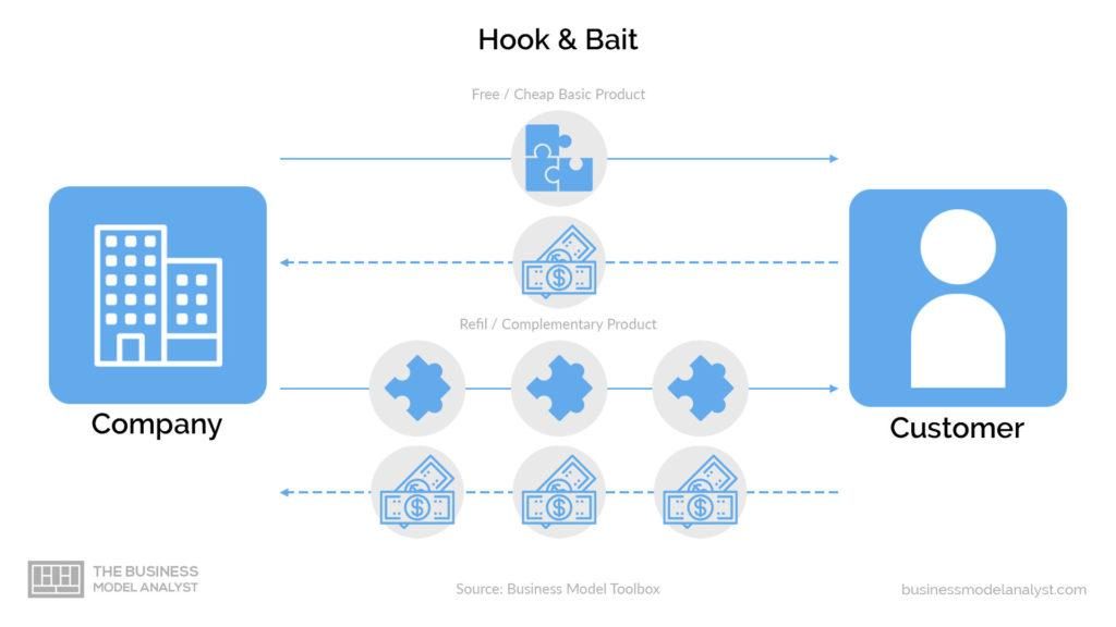 hook and bait business model system