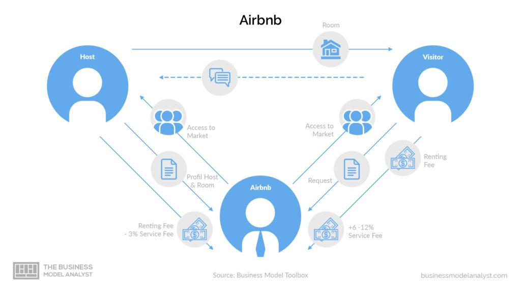 How Airbnb Business Model Works