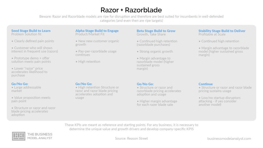 Razor and Blade Business Model Disruption Stages