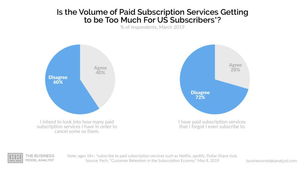 Subscription Business Model Survey Too Much Subscribers