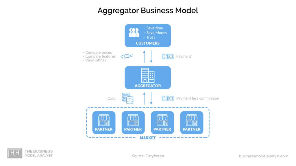 Aggregator Business Model - how it works