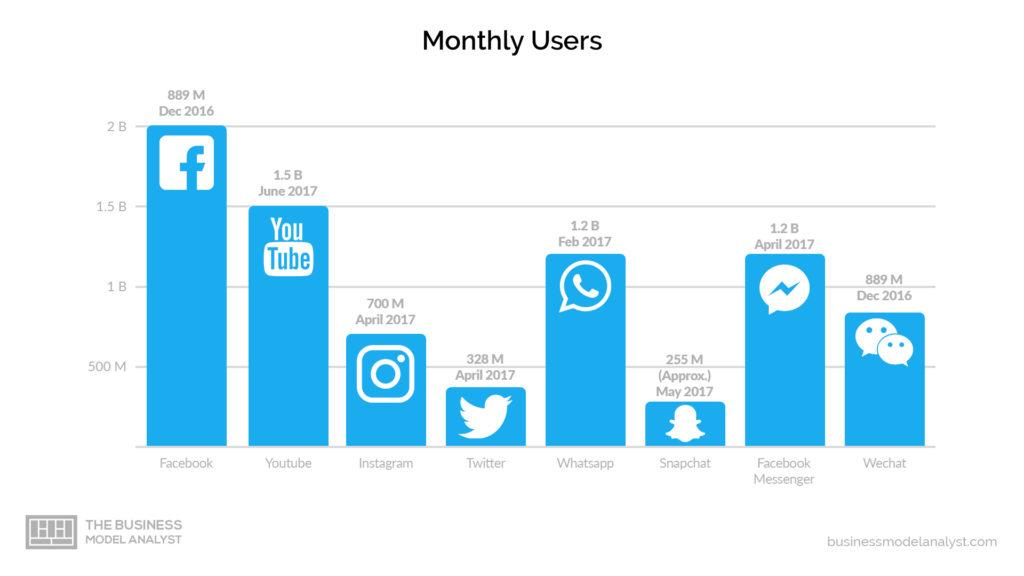 Facebook Business Model Monthly Users