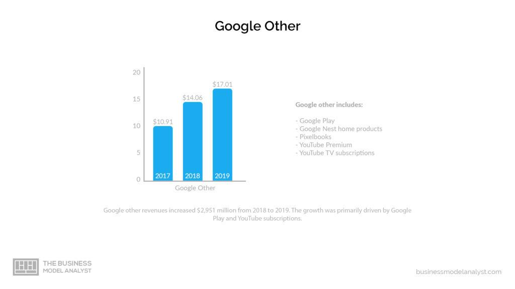 Google Business Model Other Revenues