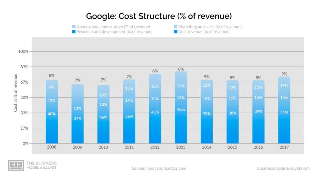 Google Business Model Cost Structure