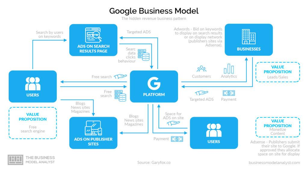 Google Business Model Hidden Revenue Pattern