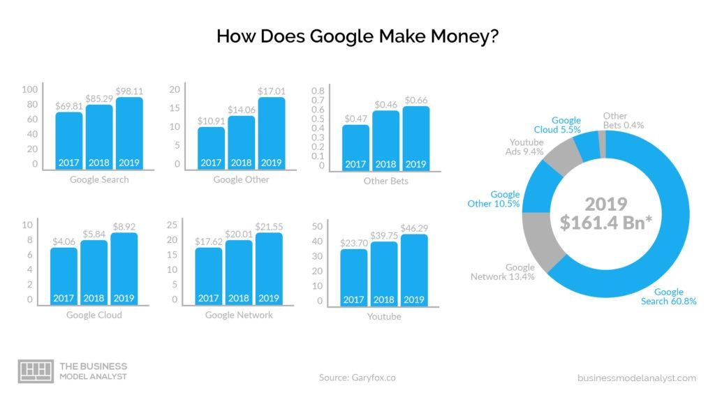 Google Business Model How Google Makes Money