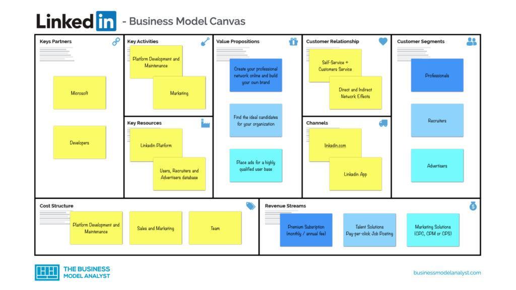 Linkedin Business Model Canvas