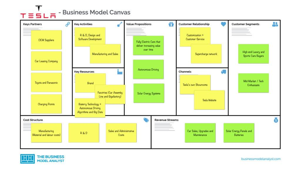 Tesla Business Model Canvas