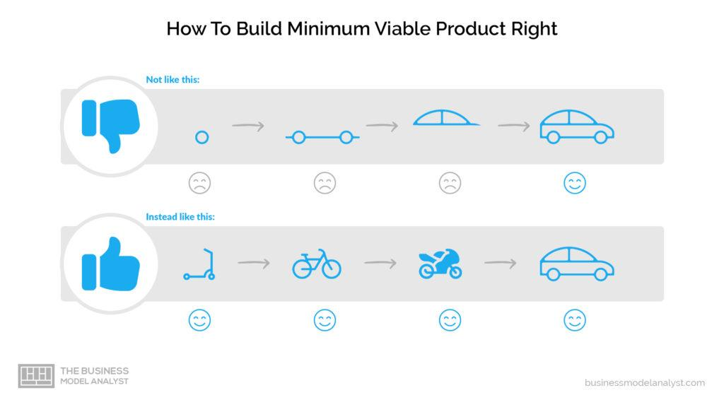 how to build a minimum viable product mvp the right way