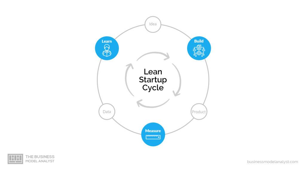lean startup learn faster