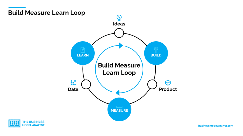 lean startup build measure learn loop