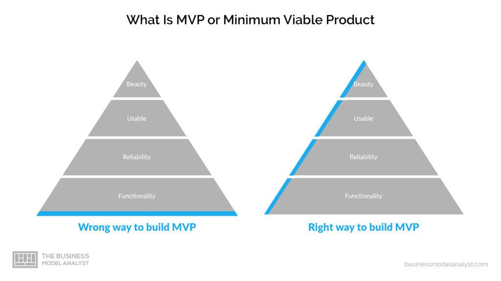 minimum viable product mvp the right way vs wrong way