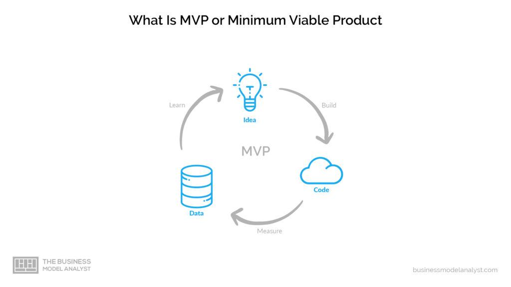 what is a minimum viable product mvp cycle