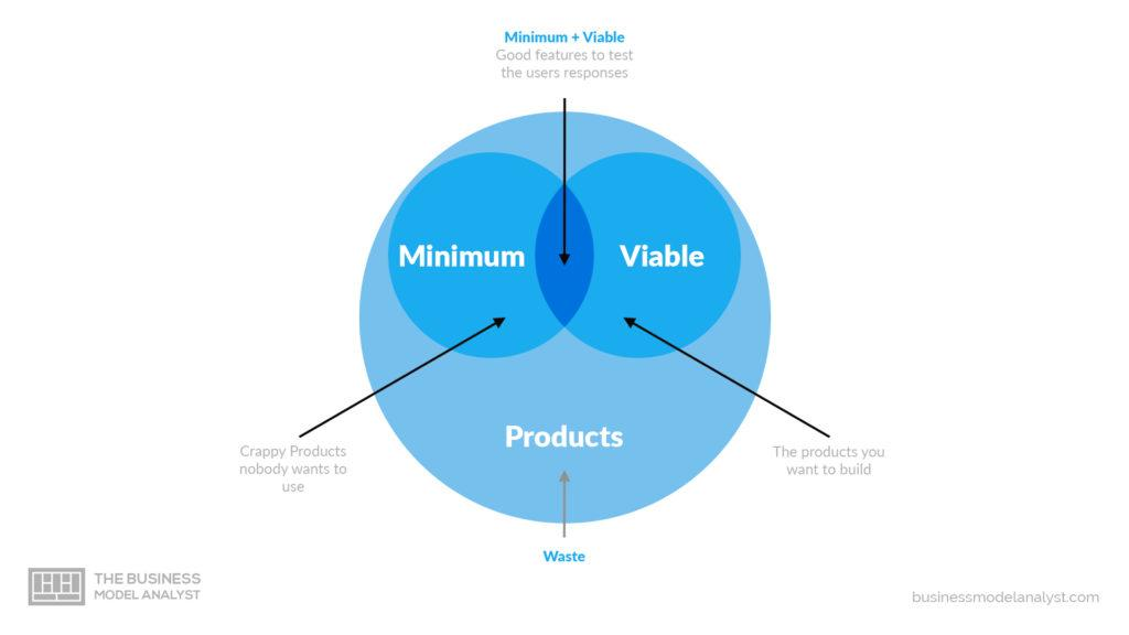 what is a minimum viable product mvp main characteristics