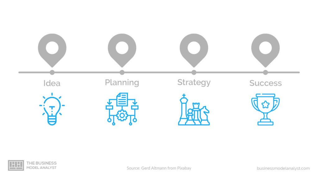 Business Plan Phases