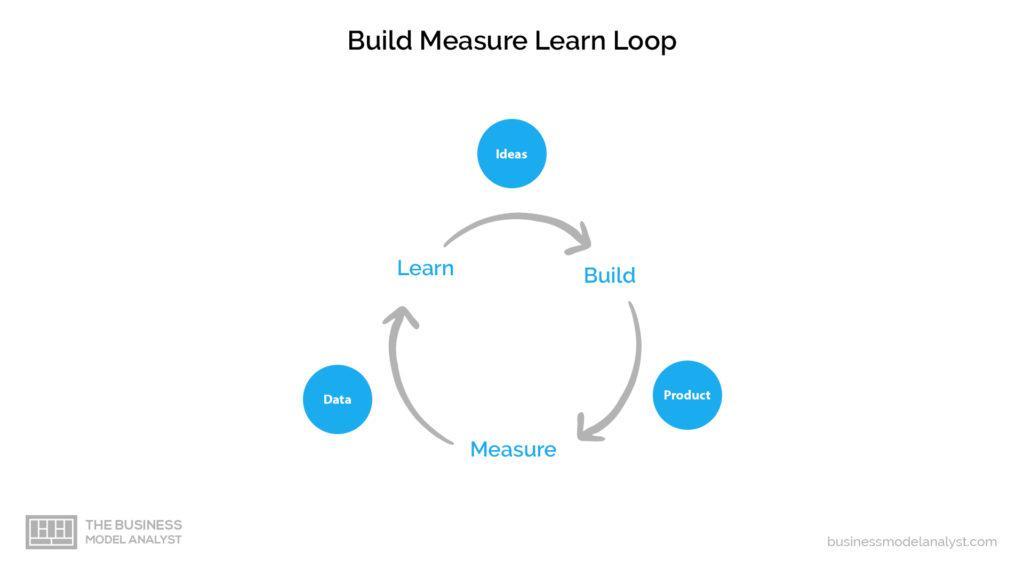 Lean Canvas Build Measure Learn Loop