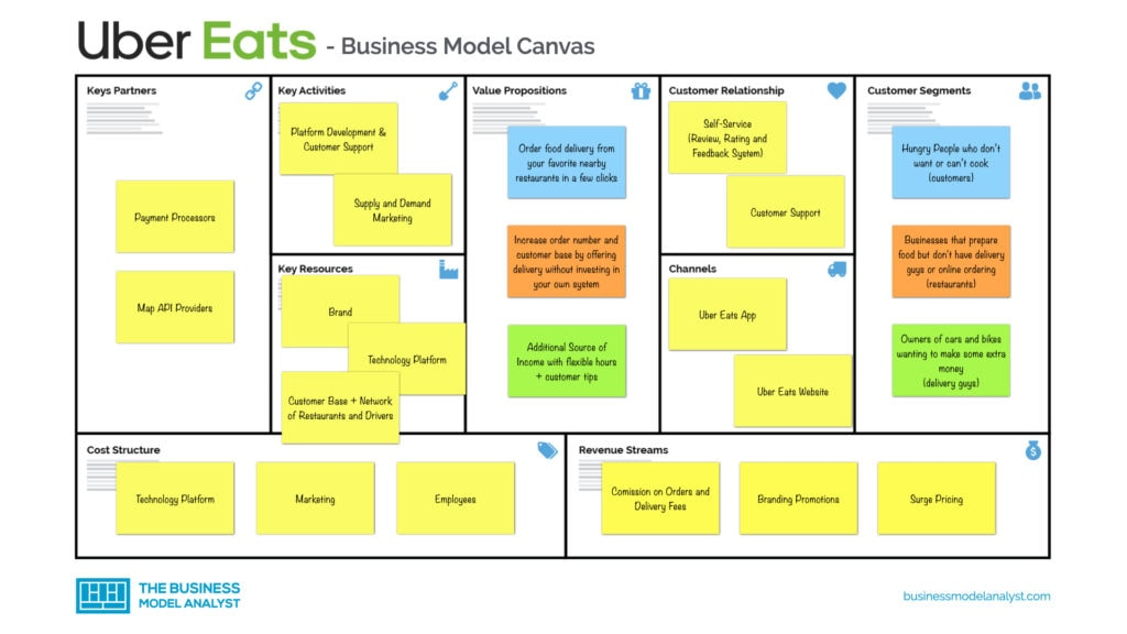 Uber Eats Business Model Canvas