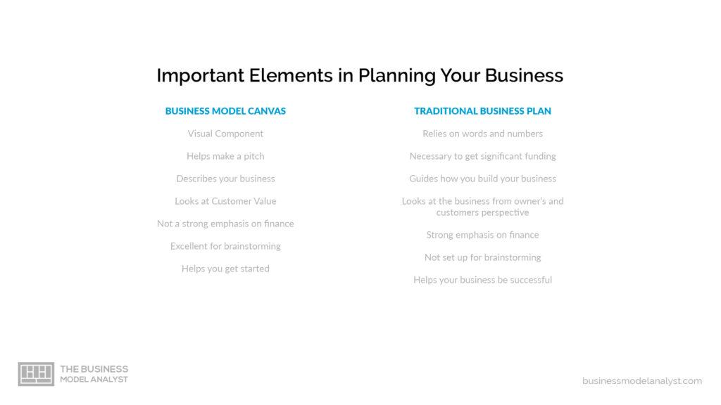 difference between business model and business plan important elements
